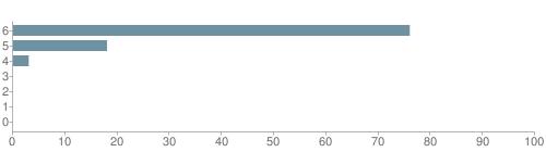 Chart?cht=bhs&chs=500x140&chbh=10&chco=6f92a3&chxt=x,y&chd=t:76,18,3,0,0,0,0&chm=t+76%,333333,0,0,10 t+18%,333333,0,1,10 t+3%,333333,0,2,10 t+0%,333333,0,3,10 t+0%,333333,0,4,10 t+0%,333333,0,5,10 t+0%,333333,0,6,10&chxl=1: other indian hawaiian asian hispanic black white